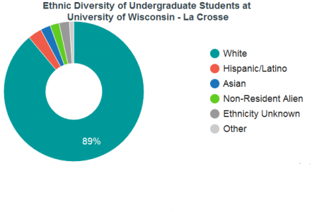 UWL Students Discuss Lack of Diversity