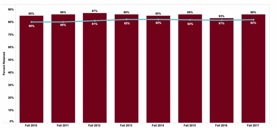 UWL+undergraduate+retention+rates.+Photo+retrieved+from+uwlax.edu
