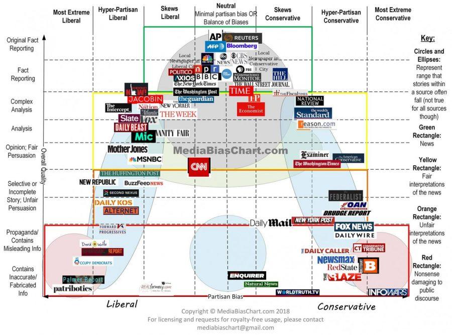 Media Bias Chart 2018
