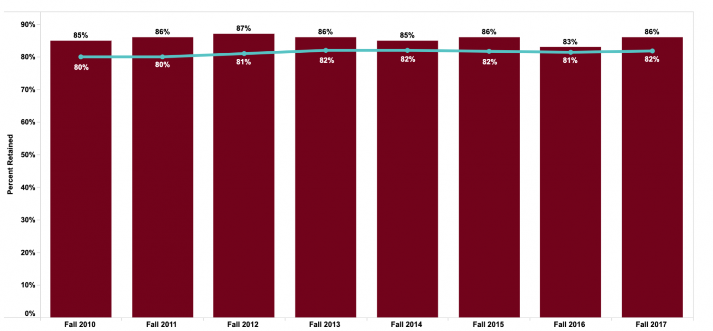 UWL undergraduate retention rates. Photo retrieved from uwlax.edu